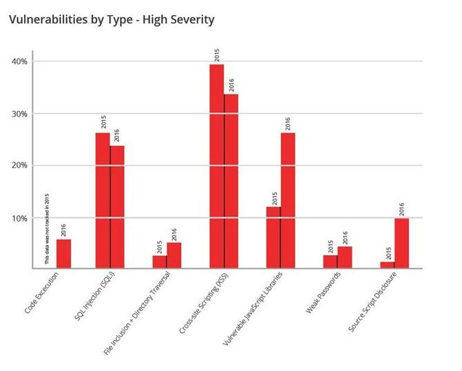 vulnerability chart
