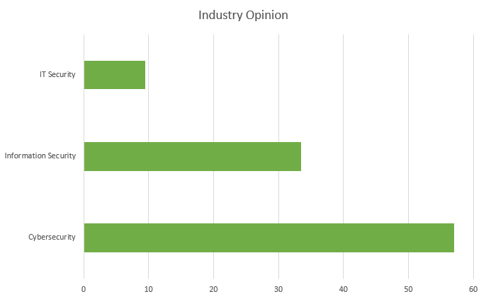 Industry opinion graph