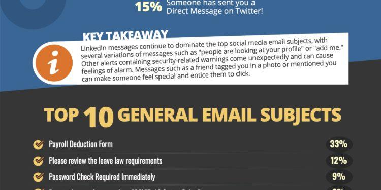Coronavirus phishing emails still duping individuals