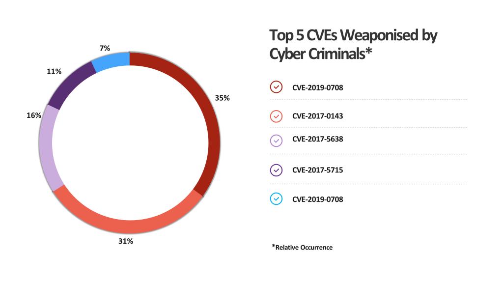 VUlnerabilities pie chart