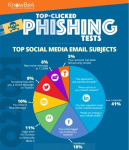 Security and HR phishing scams are luring employees, KnowBe4 report finds