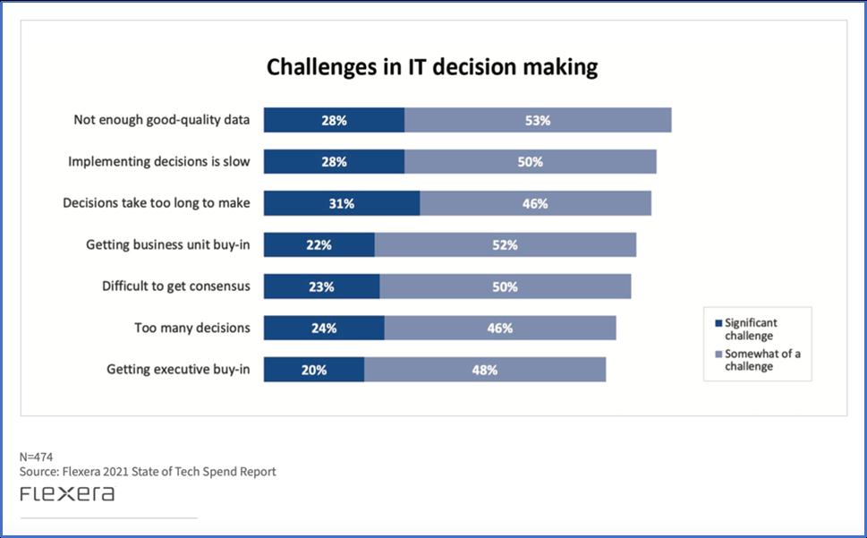 Survey bar chart IT decision making